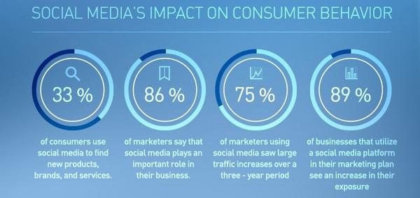 Выгоды социальных медиа