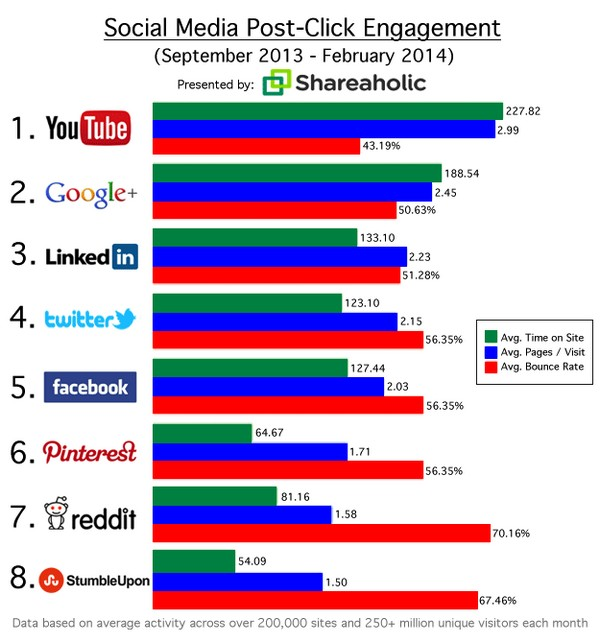 Социальные медиа и глубина интеракции