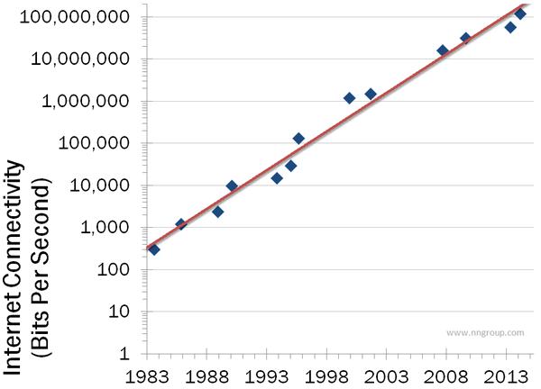 Иллюстрация к статье: Закон Нильсена о скорости интернет-соединения