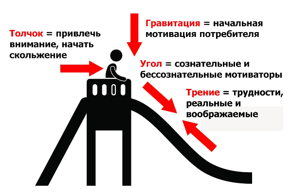 Иллюстрация к статье: Скольжение к убеждению: введение в нейромаркетинг