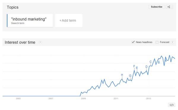 Иллюстрация к статье: Входящий маркетинг: 5 крупнейших изменений за 5 лет