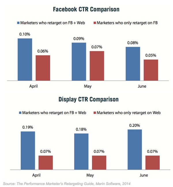 ремаркетинг в социальных сетях