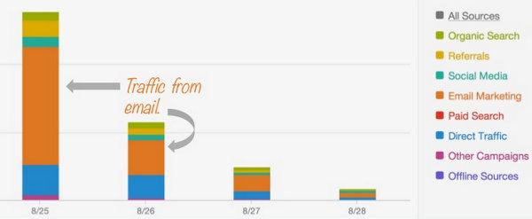 Иллюстрация к статье: Почему новые и зрелые В2В-блоги требуют разного подхода?