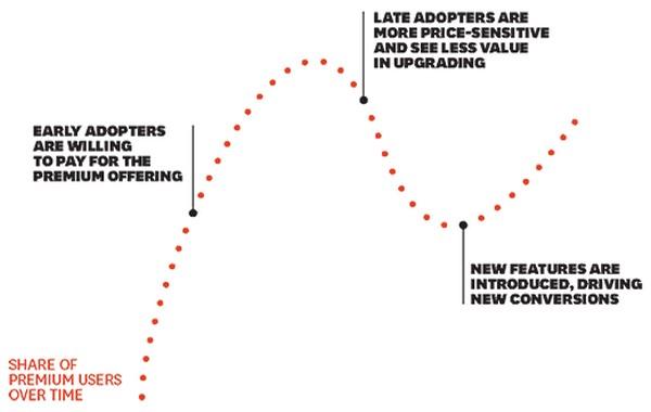 График конверсии