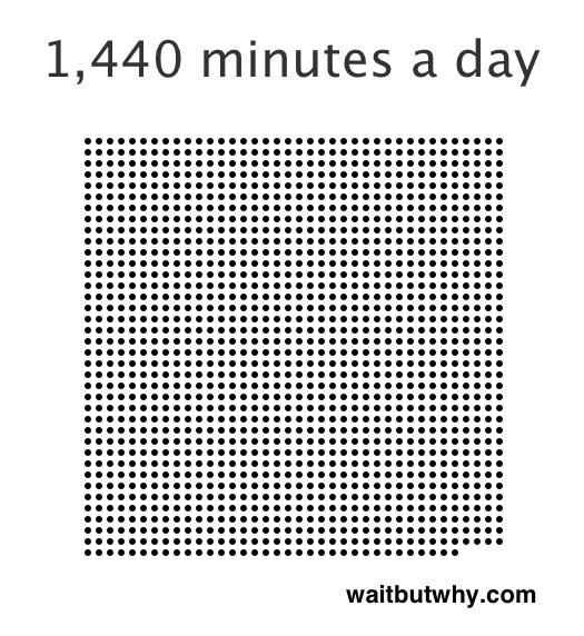 минут в сутках