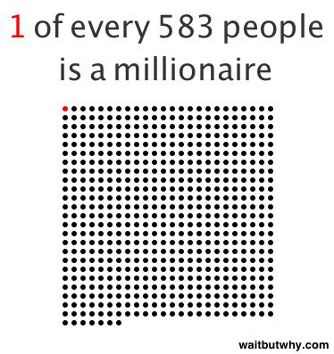 миллионеры