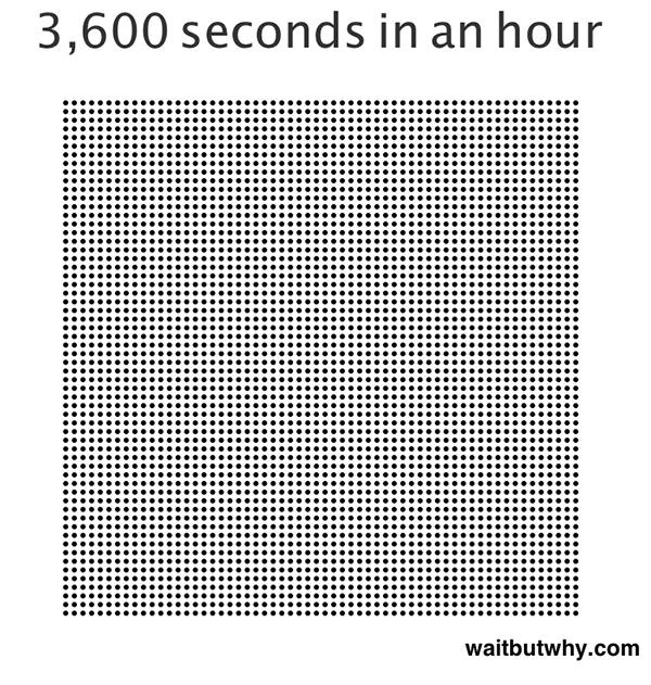 Количество секунд в часе