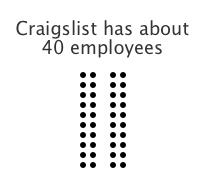 Graigslist