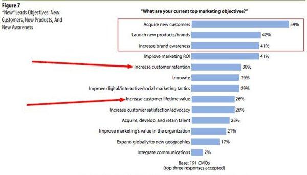 Иллюстрация к статье: 4 фазы разработки стратегии удержания клиентов
