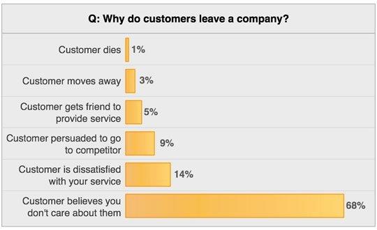 Почему клиенты уходят