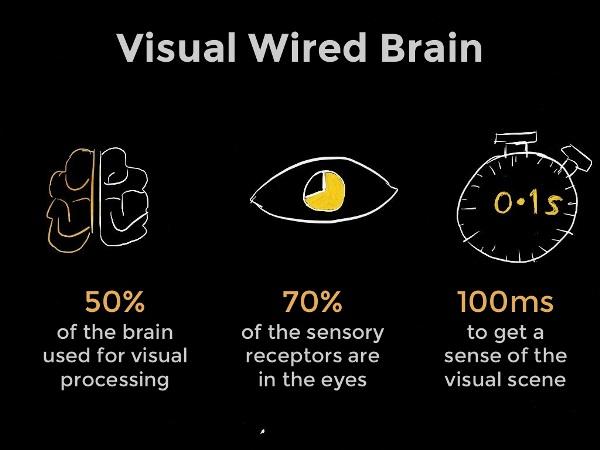 Визуальная информация