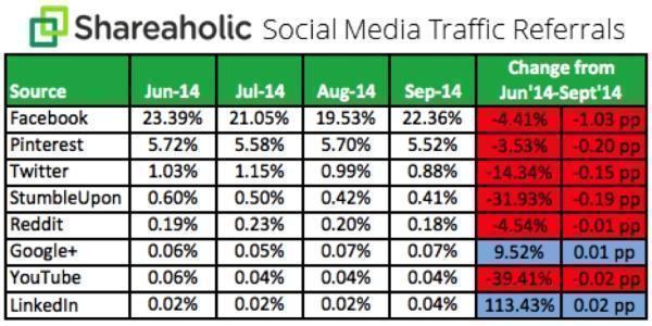 Трафик основных соцсетей