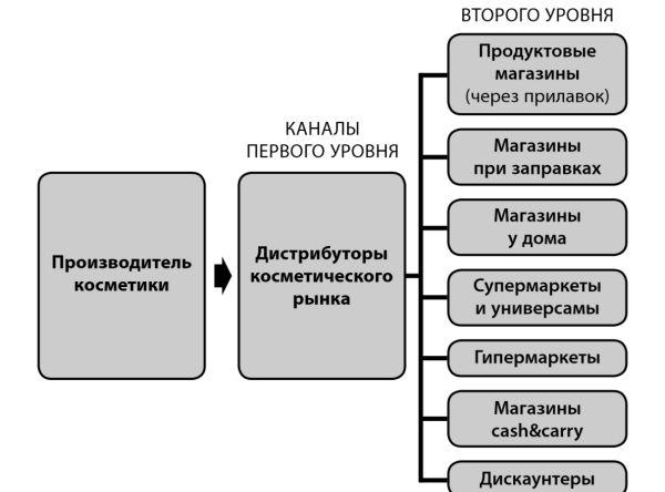 Модели дистрибуции