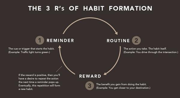 Иллюстрация к статье:  5 триггеров, помогающих формировать полезные привычки