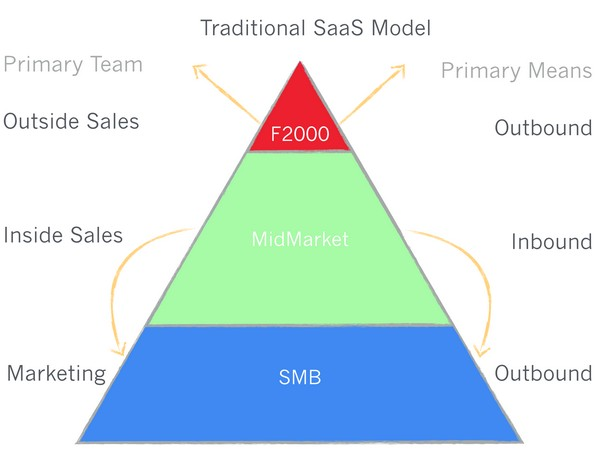 традиционная бизнес-модель