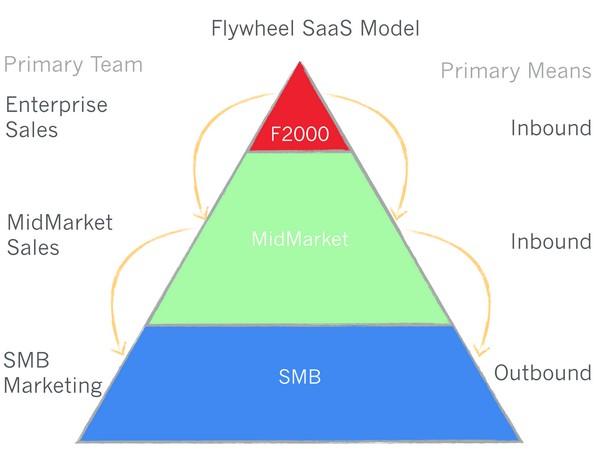 flywhell model