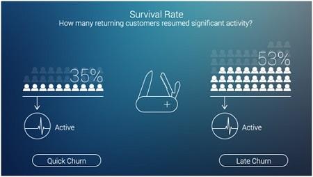 Рейтинг «выживания»