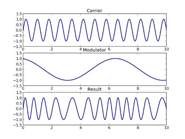 frequency modulation synthesis