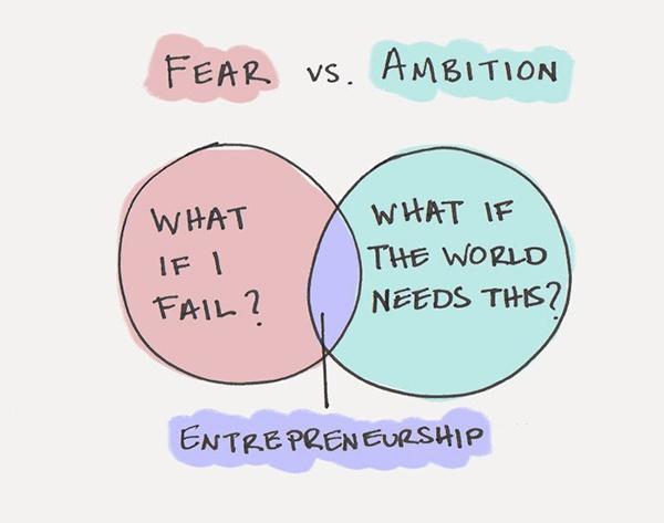 Страх против амбиций