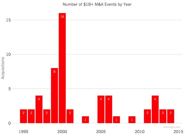 Иллюстрация к статье: Сколько стартапов стоимостью более $1 000 000 000 продается ежегодно?