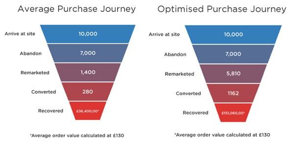 Оптимизация customer journey