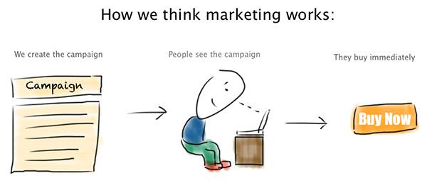 Иллюстрация к статье: Почему креативность так важна для маркетинга?