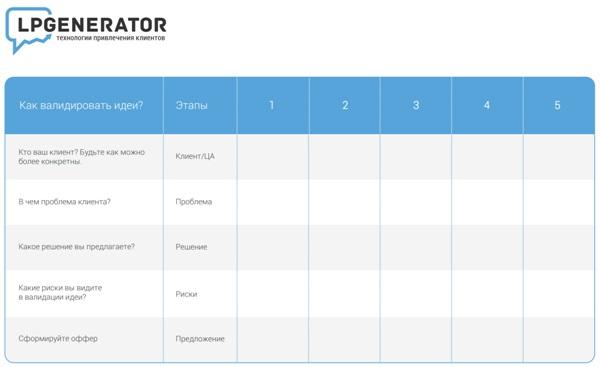 Таблица валидации бизнес-идей