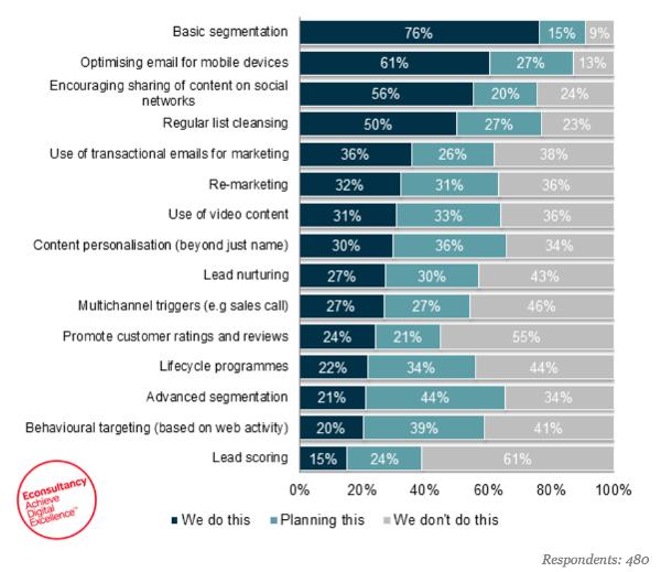 Иллюстрация к статье: Только 20% маркетологов используют поведенческие факторы в email-рассылке