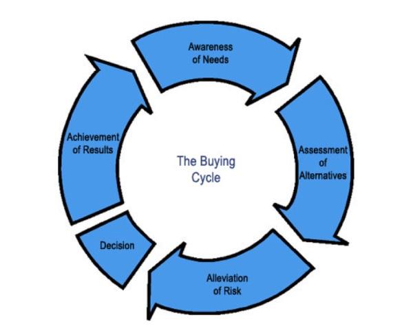 Иллюстрация к статье: Чему можно поучиться у клиентов, которые не покупают?
