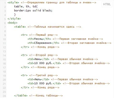Код таблицы