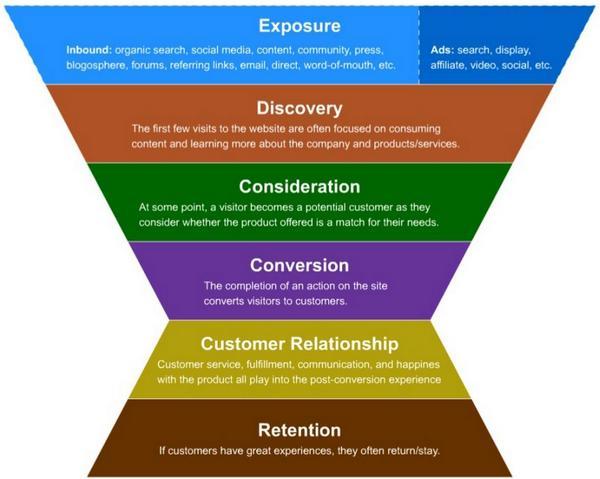 Воронка цифрового маркетинга