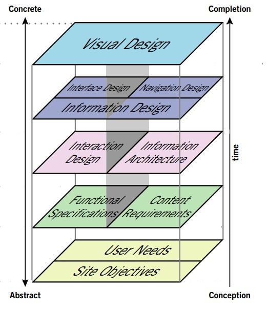Иллюстрация к статье: Элементы пользовательского опыта