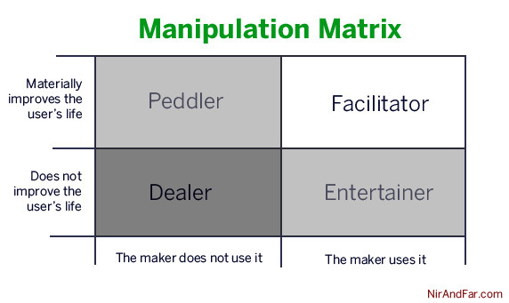 Матрица манипулирования