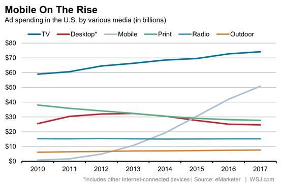 Иллюстрация к статье: Рекламные тенденции: десктопы vs. смартфоны