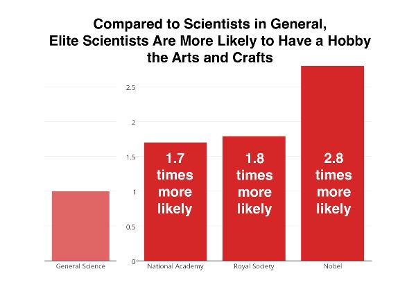 Иллюстрация к статье: Что общего между искусством и Нобелевской премией?