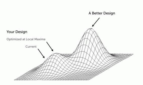 Иллюстрация к статье: Как преодолеть маркетинговое плато: итеративный и инновационный подход к сплит-тесту