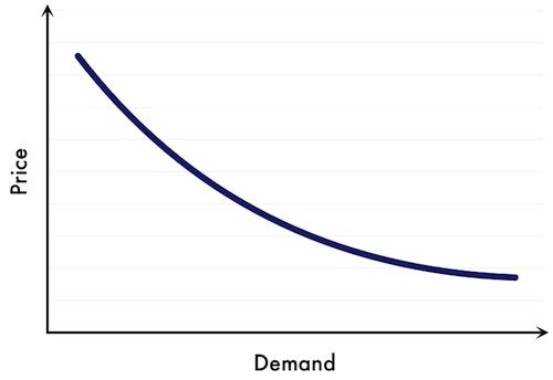 динамическое ценообразование