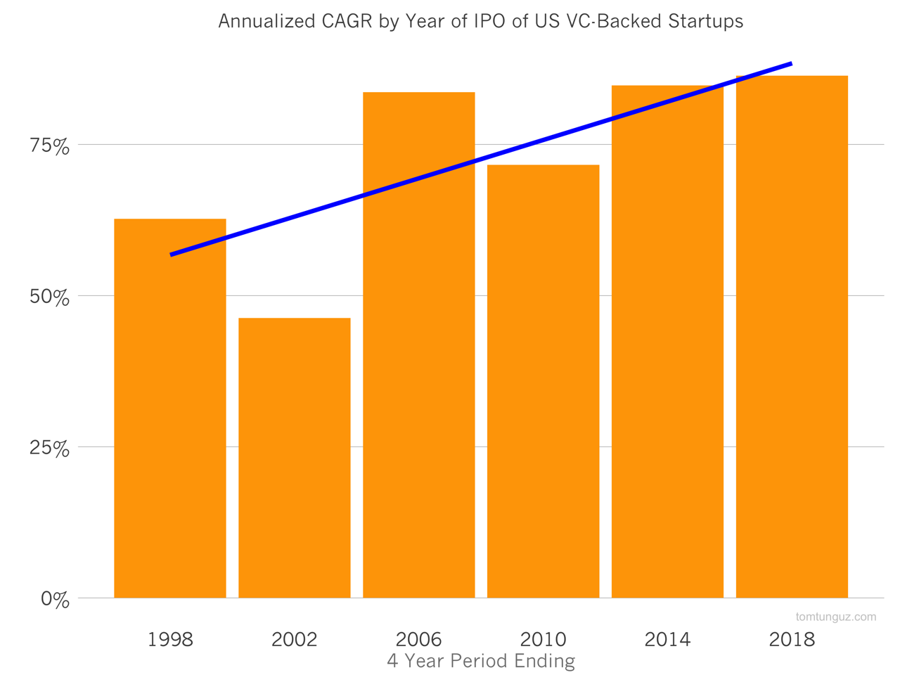 Иллюстрация к статье: Почему современные стартапы растут быстрее, чем когда-либо?
