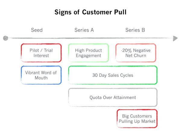 Признаки того, что ваш продукт решает клиентские проблемы