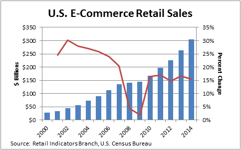 Отрасль электронной коммерции