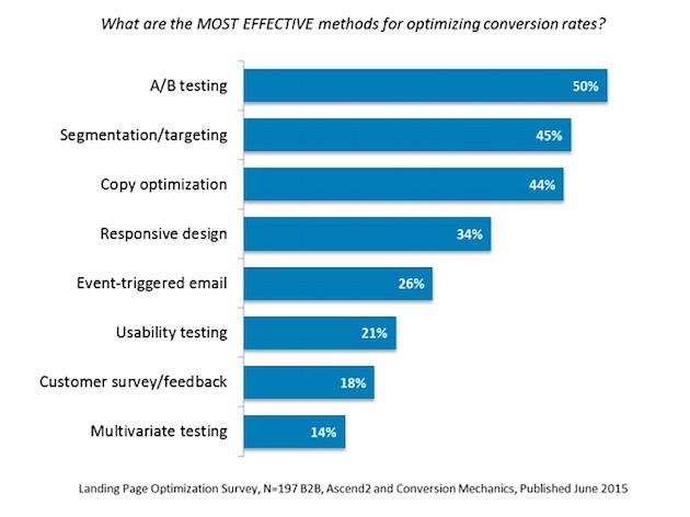 Иллюстрация к статье: Самые эффективные методы оптимизации конверсии для B2B-сектора