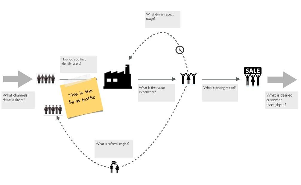 Иллюстрация к статье: Как составить оффер по принципам бережливого стартапа?
