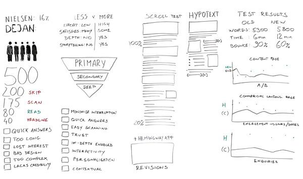 Иллюстрация к статье: Как писать для веба? Новая методика создания вовлекающих текстов