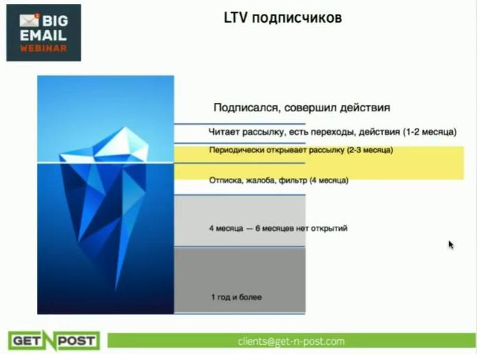 LTV подписчика