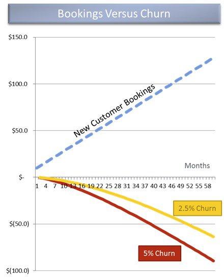 Иллюстрация к статье: 9 примеров уменьшения оттока клиентов облачных сервисов
