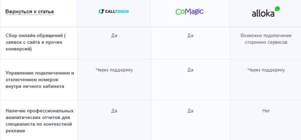 Big Call Webinar от LPgenerator