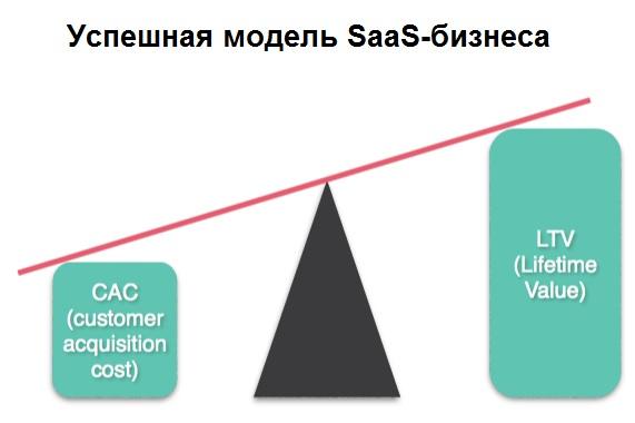 Достигайте соотношения LTV/CAC 3+