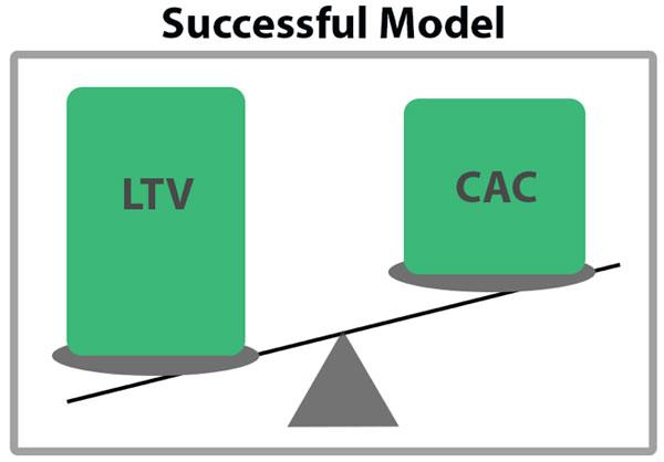 Иллюстрация к статье: Как рассчитать и оптимизировать «жизненный цикл клиента»?