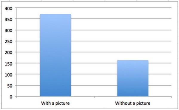 Статистика социальных медиа