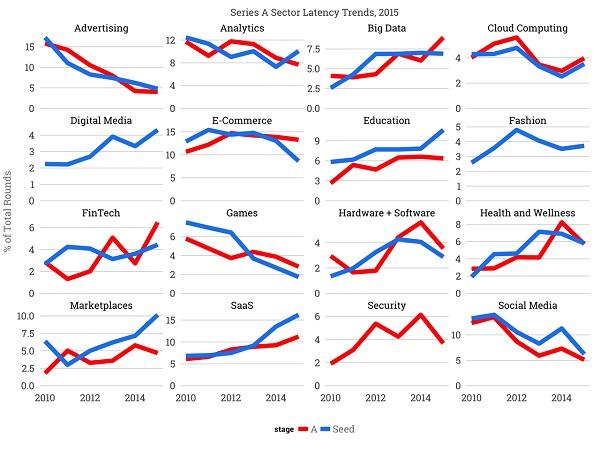 Иллюстрация к статье: Самые горячие стартап-секторы 2016 года